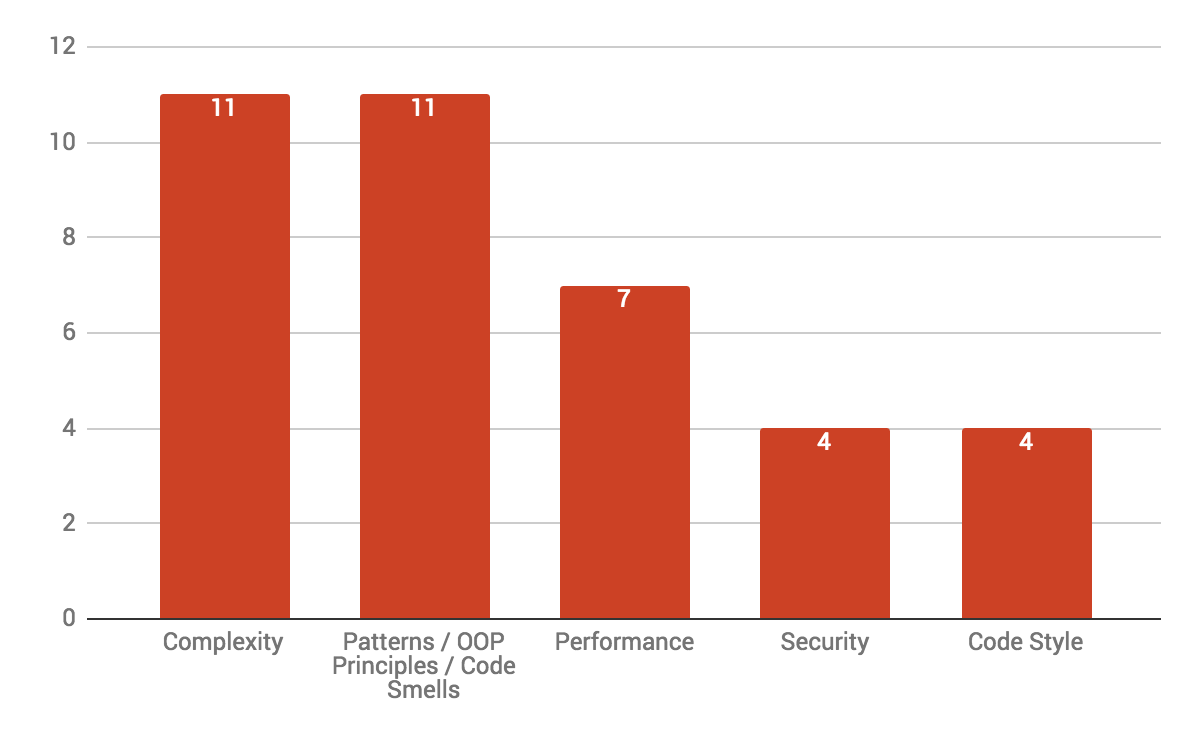 Code Quality Tools - The most popular